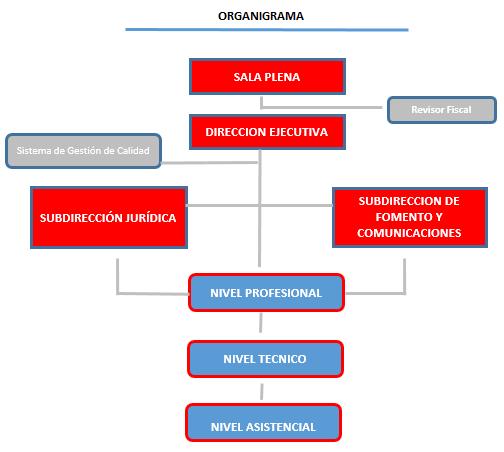 organigrama cpnaa